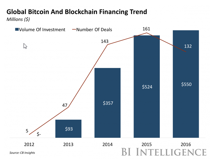 Global Bitcoin Blockchain Trend BI